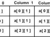 C Multi Dimensional Arrays